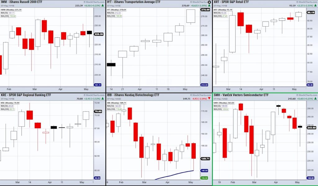 stock market etfs performance analysis current week investing news chart image may 8