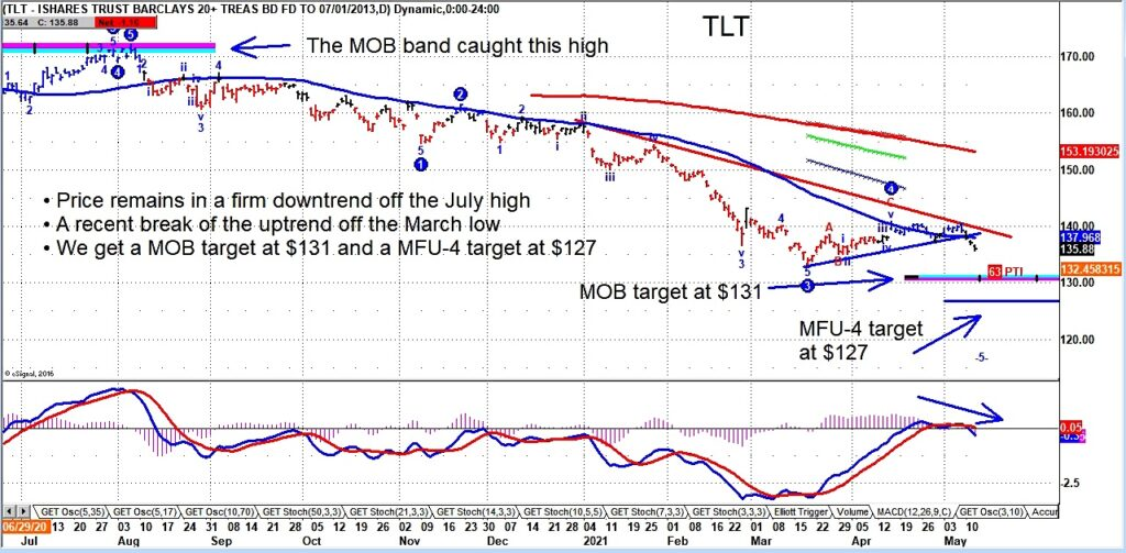 tlt treasury bonds etf forecast lower bottom price target chart investing image