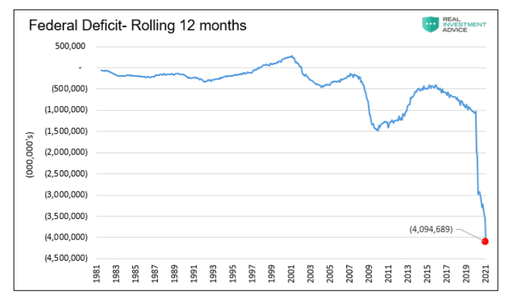 united states federal deficit spending rolling 12 months average history chart