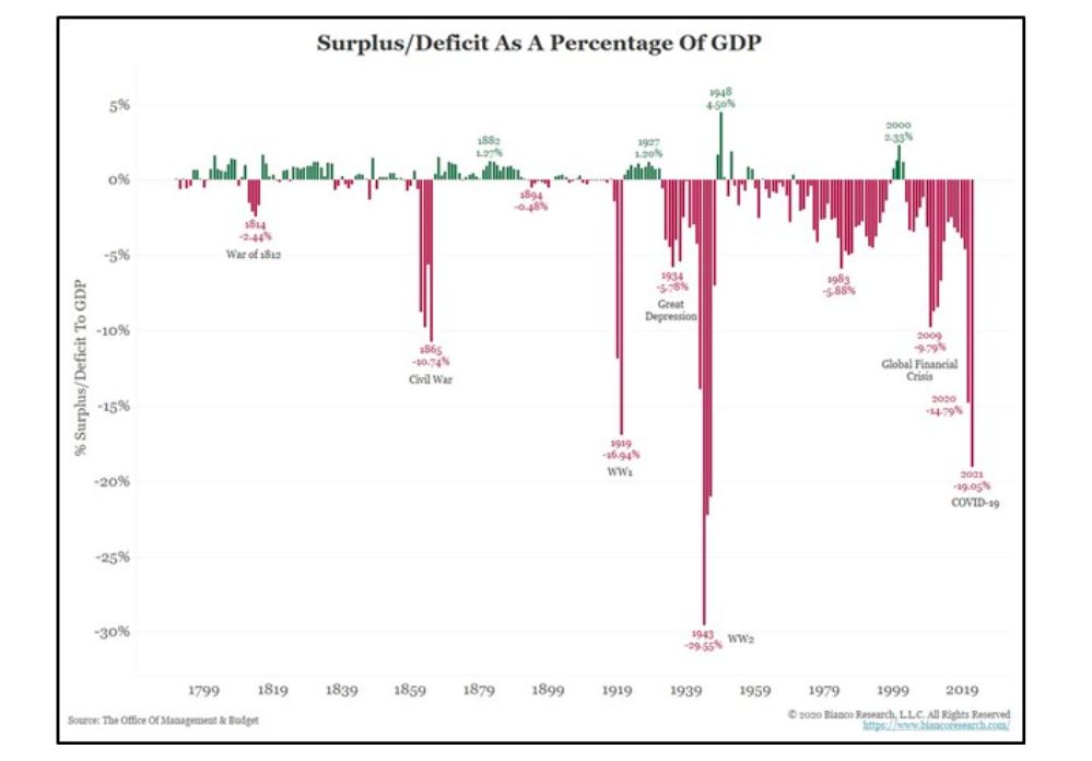 united states government spending surplus deficit by year as percent of gdp chart image