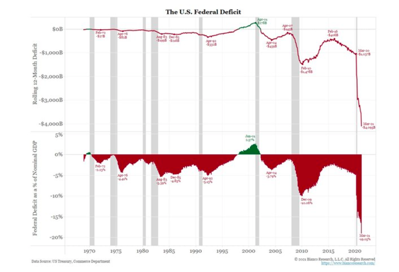 us federal deficit worsening long term chart