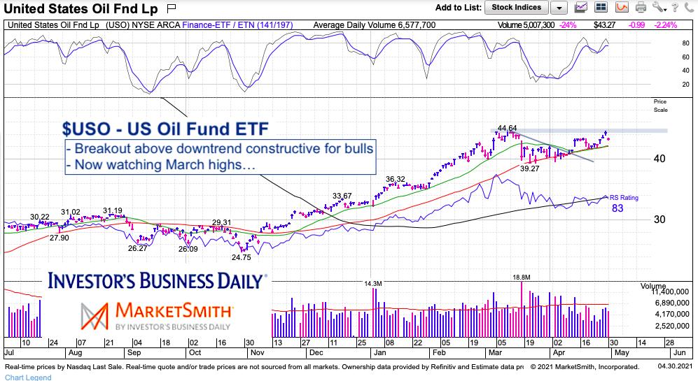 US Oil Fund ETF (USO) Eyeing New Highs