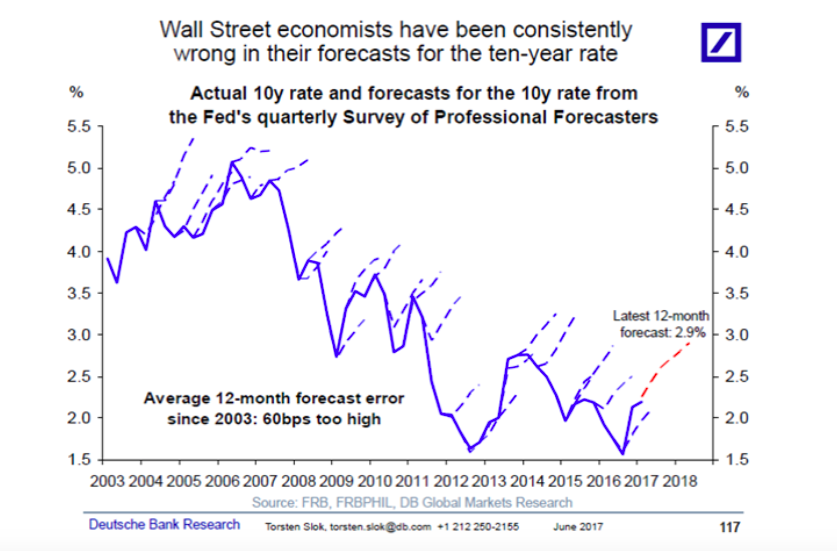 wall street economists forecasts mistakes