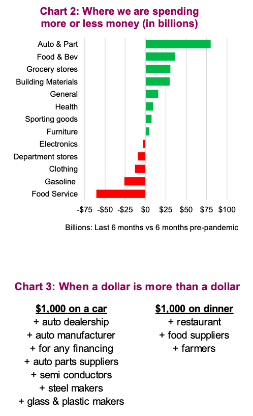 where consumers are spending money us dollar worth