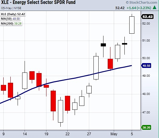 xle energy sector etf breakout higher rally buy signal chart news may 6