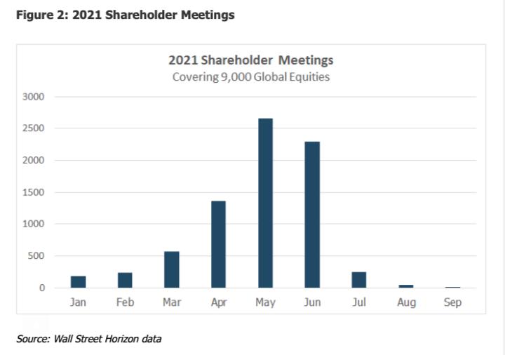 2021 total shareholder meetings investing news chart image