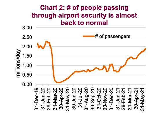 airport passengers increasing rising travel strong economy summer year 2021 chart