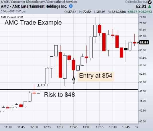 amp stock chart buy signal bullish june 2