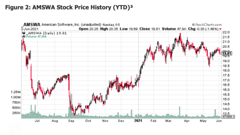 amswa stock price history one year chart image corporate earnings news