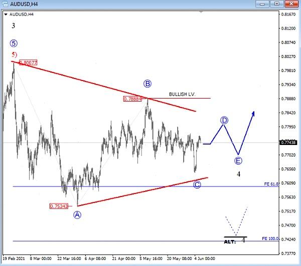 audusd trading bullish elliott wave pattern forecast currency chart_june 8 news