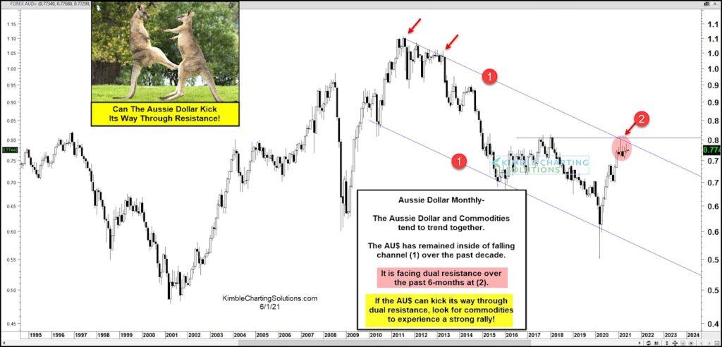 australian dollar audusd trading breakout resistance analysis june chart