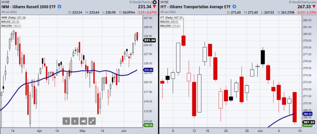 bearish signal caution transportation sector etf iyt decline lower stock market chart investing news