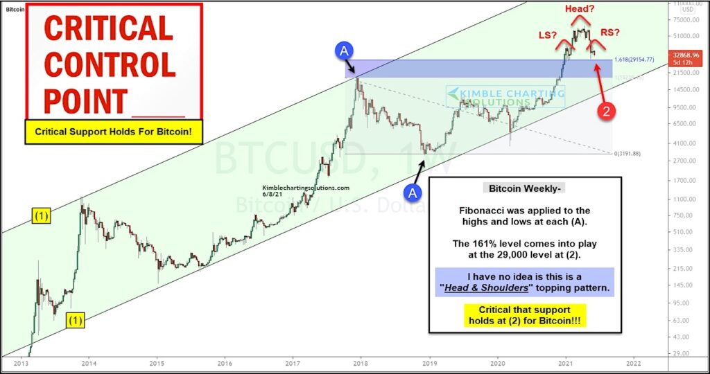 bitcoin price pattern bearish head shoulders bubble chart analysis news june 9