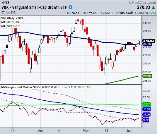 breakout signal vanguard small cap growth stocks etf vbk chart investing news june 7