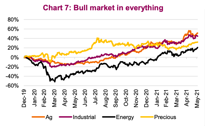 bull market in all commodities super cycle