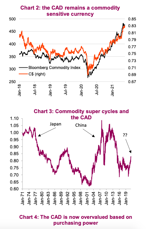 Canadian dollar currency correlation commodity price rally chart News Image