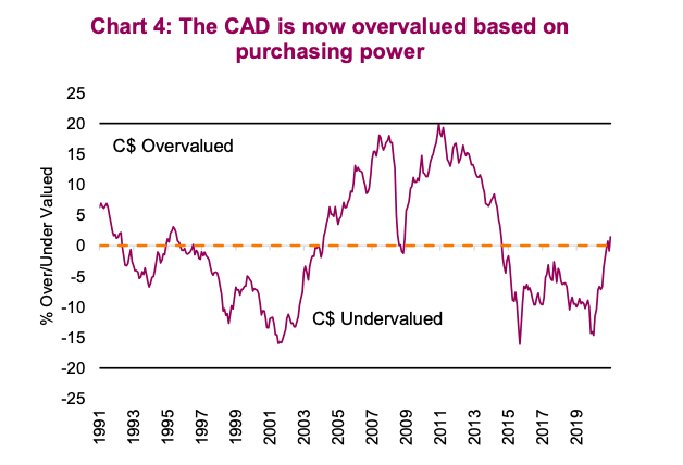 news image of overvalued undervalued canadian dollar analysis chart