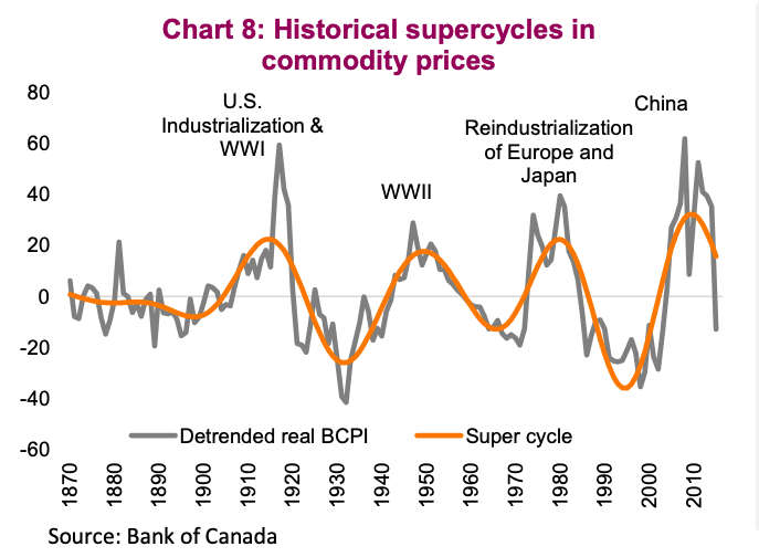 commodity super cycles throughout history chart
