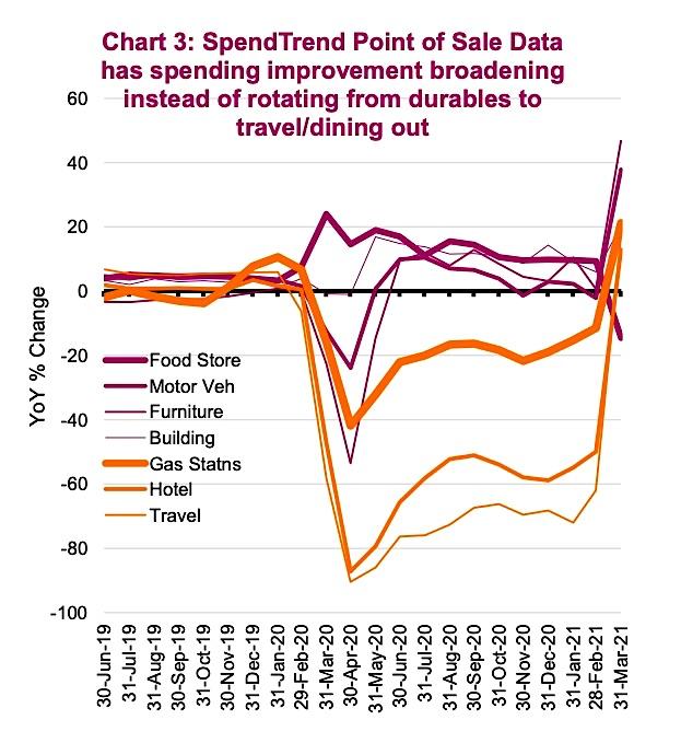 consumer spending strengthening broad strength summer year 2021 chart