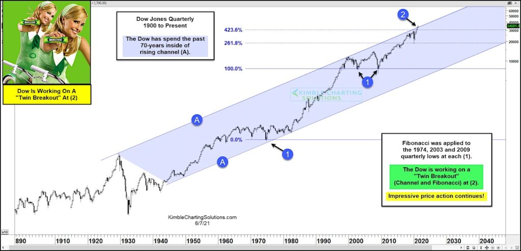 dow jones industrial average breakout analysis price resistance watch investing news image june 8