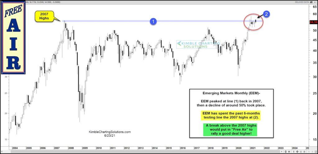 emerging markets etf eem breakout new highs forecast investing chart