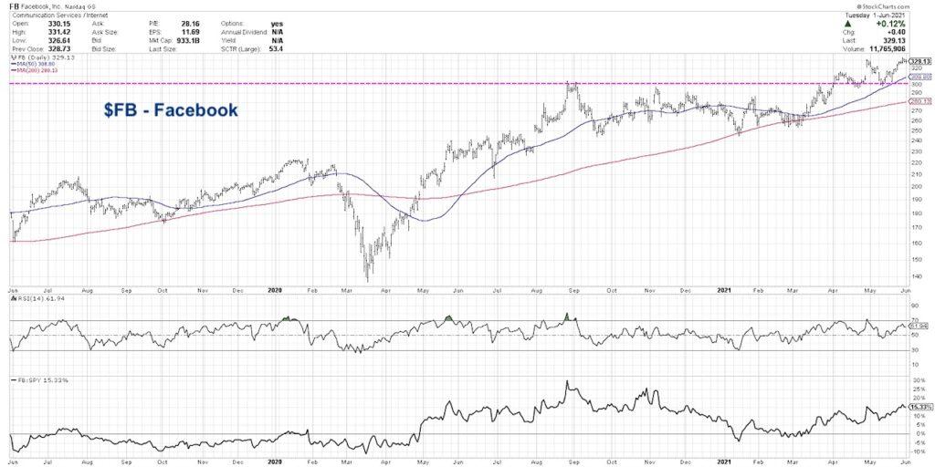 facebook stock price trend bullish non confirmation bias analysis investing news image