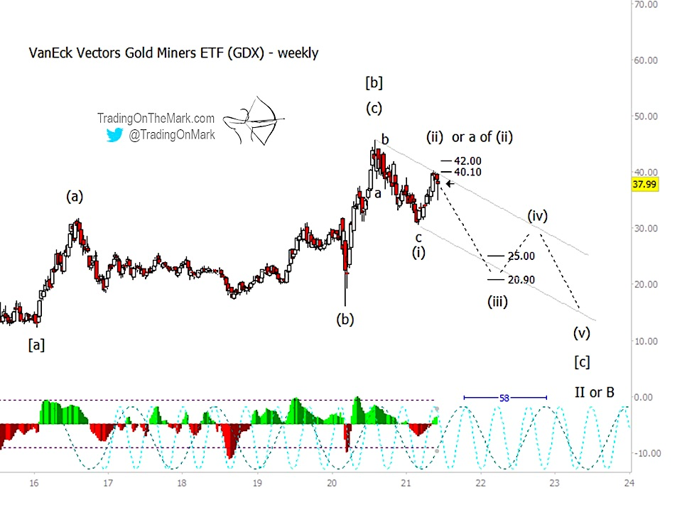 gold miners etf gdx elliott wave top decline forecast chart image news