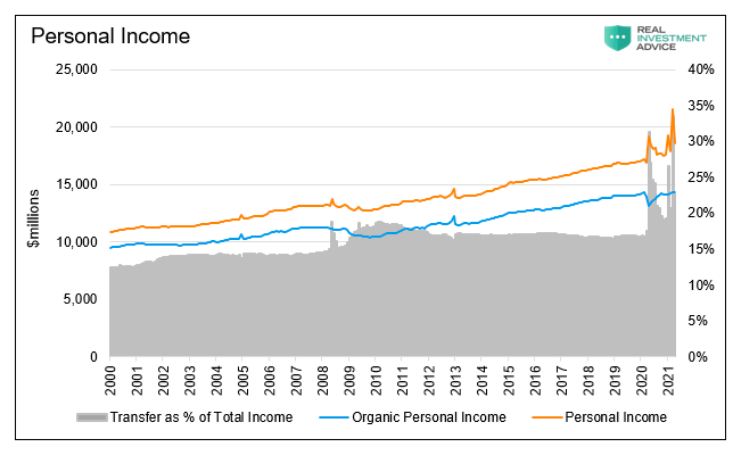 household personal income united states 20 years chart