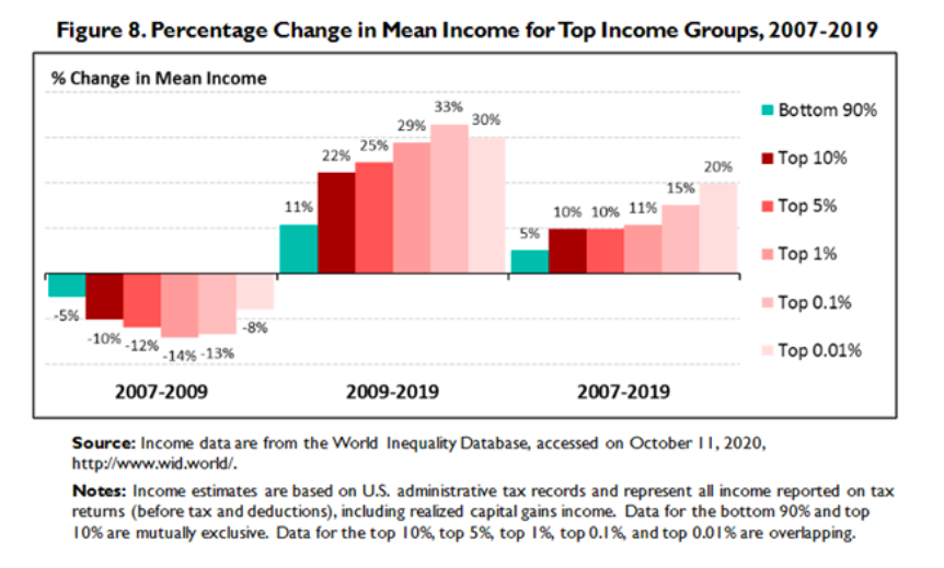 income percent change by top income groups historical chart