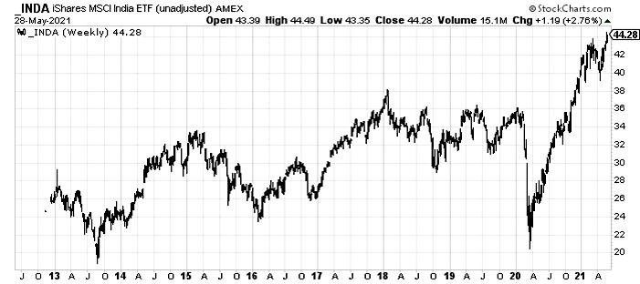 inda etf india bullish breakout buy signal trading chart investing news june 1