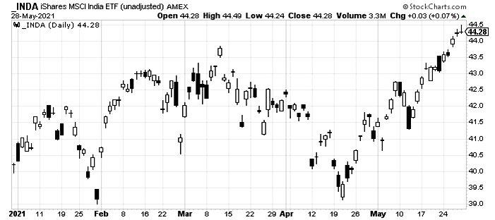 inda etf india trading rally strength summer forecast chart investing news june 1