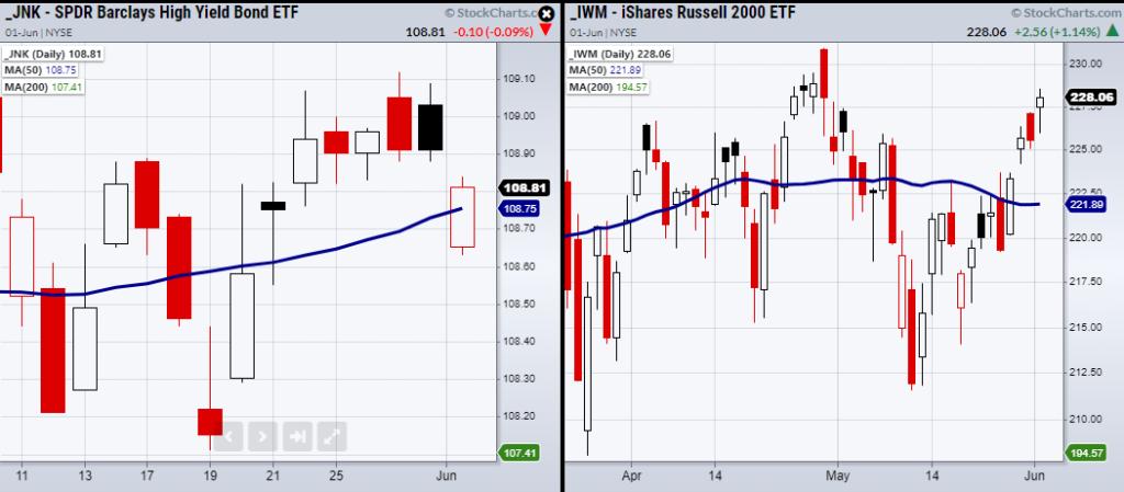junk bonds etf jnk bearish reversal lower selling signal investing news june 1