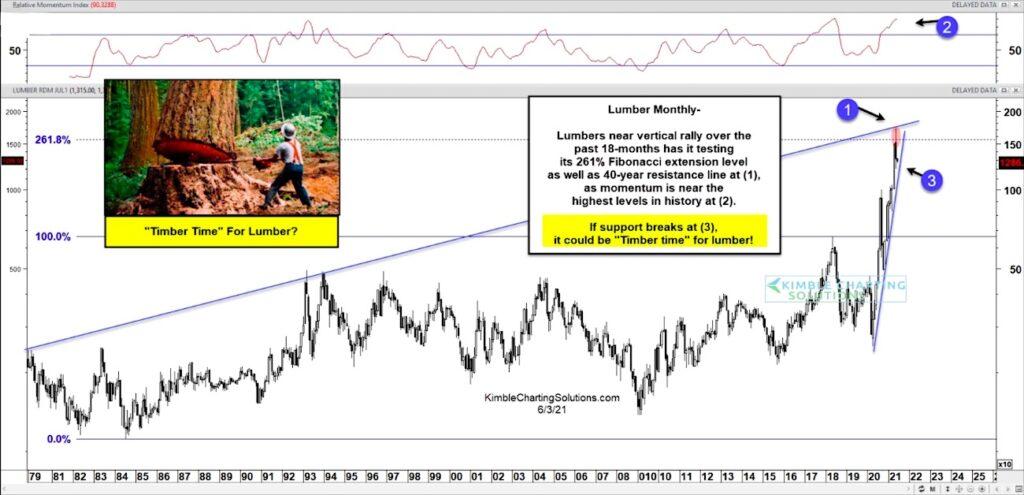lumber price top reversal lower forecast chart june 3 news image