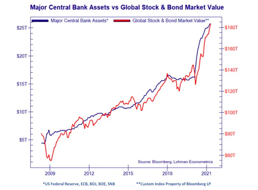 central banks assets growth comparison stock market prices value surge chart year 2021
