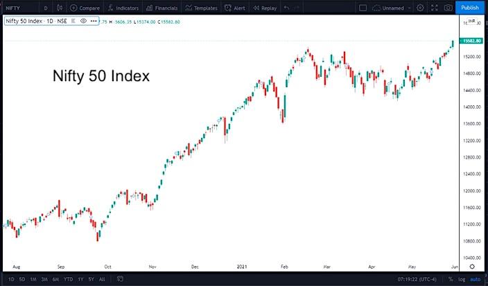 nifty 50 index india bullish buy trading signal chart investing analysis news june 1