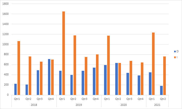 number companies dividend increases versus decreases each year chart