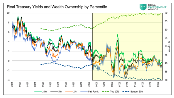 real treasury yields comparison wealth ownership by percentile united states chart
