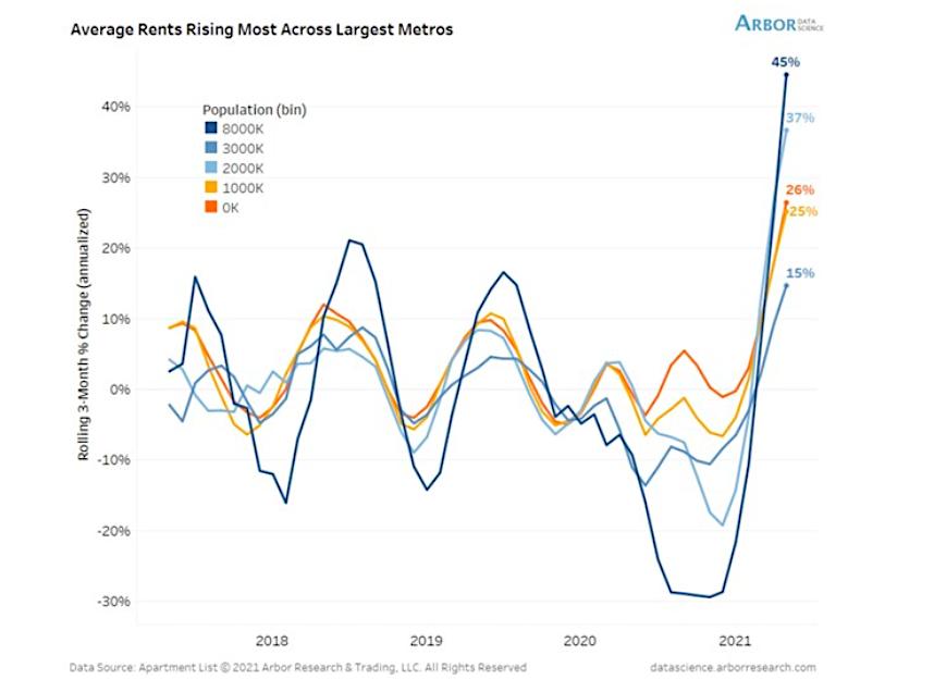 rent prices rising most metropolitan areas crisis year 2021