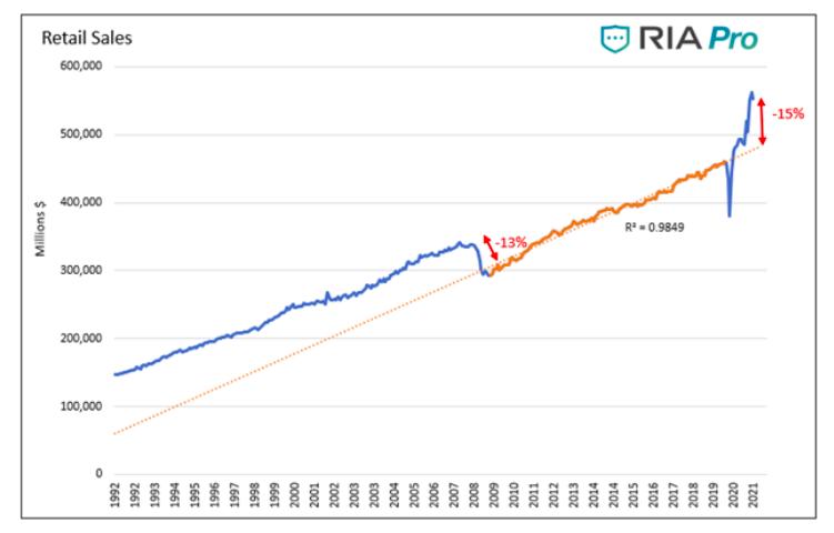 retail sales united states economy past 30 years chart