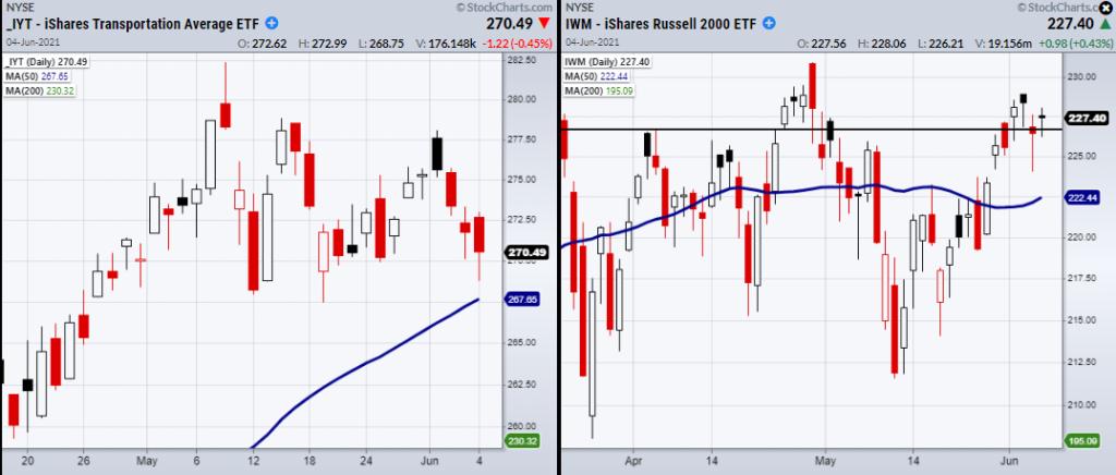 russell 2000 index bullish reversal higher signal forecast chart june 7 news