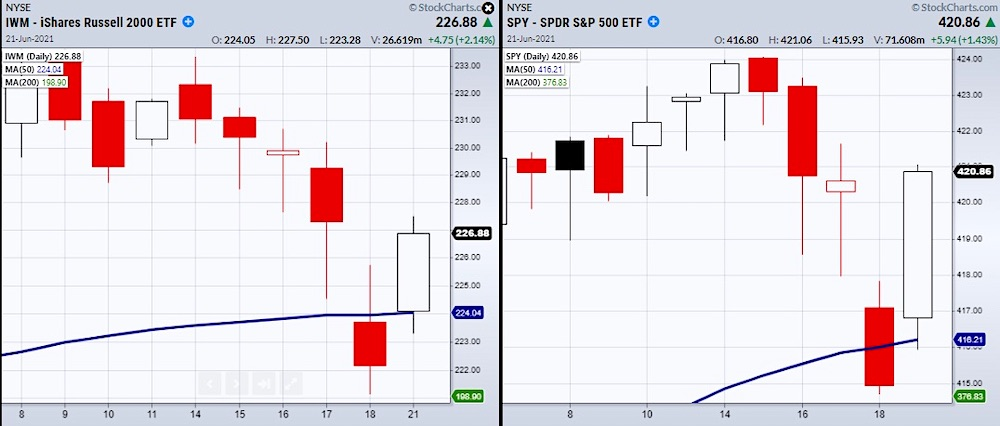 russell 2000 index market closes below above 50 day moving average trading chart - june 22 investing news