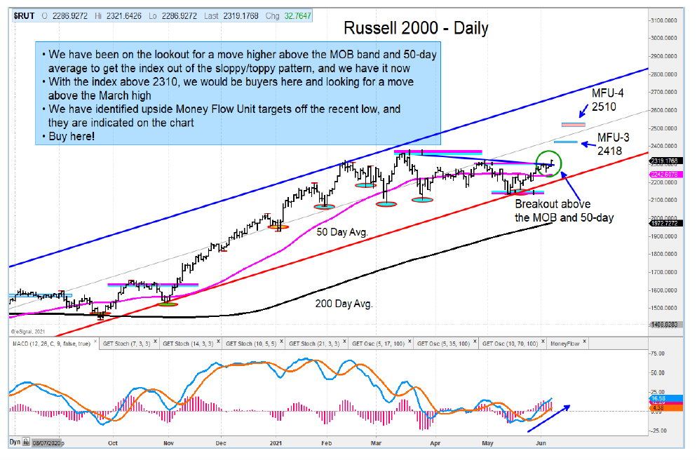 russell 2000 index summer rally price target 2500 chart investing news image