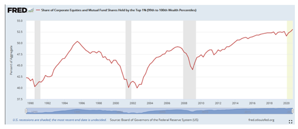 share corporate equities mutual funds held by top 1 percent wealth chart year 2021