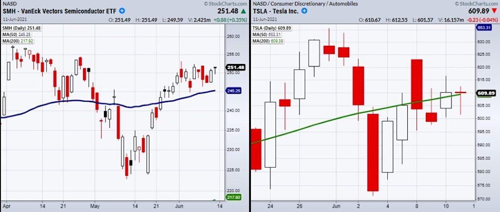 smh semiconductor sector etf leader electronic vehicles stocks tesla tsla news image