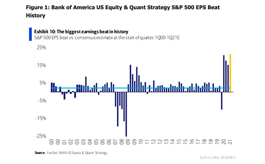 s&p 500 companies earnings beats by year history _ bank of america research chart