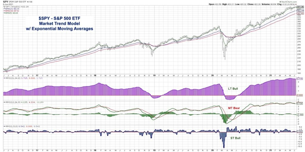 s&p 500 etf market trend analysis exponential moving averages bearish june 9 year 2021