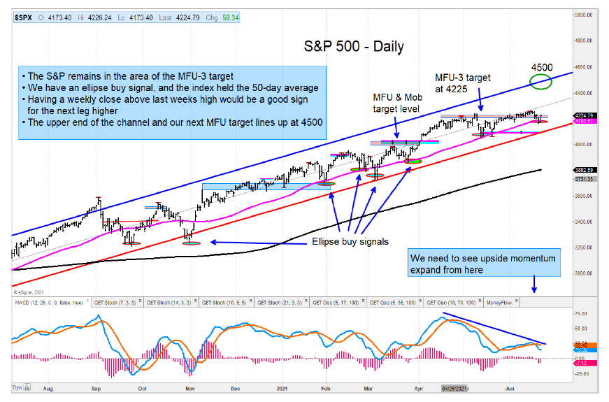 s&p 500 index breaking out forecast price target 4500 investing chart