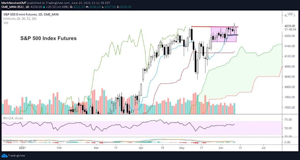 s&p 500 index rally higher into fomc meeting target june 15 top peak