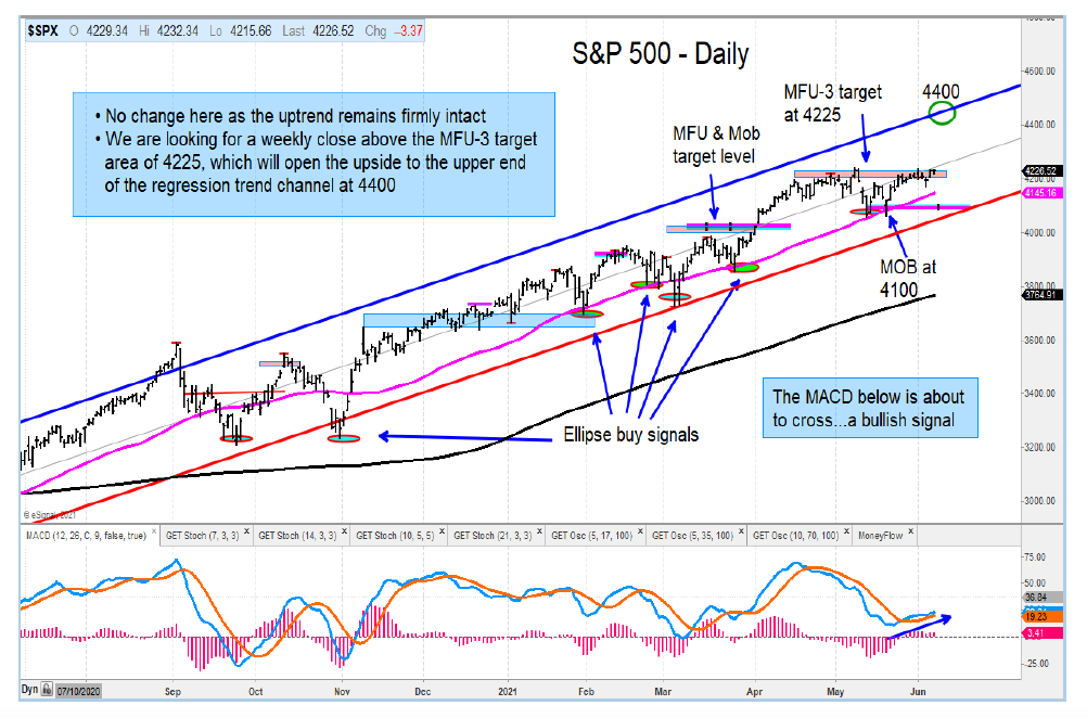 s&p 500 index rally summer price target 4400 chart investing news