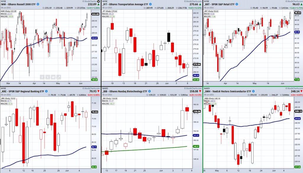 strong trends stock market sector index etfs buy signals image news june 9